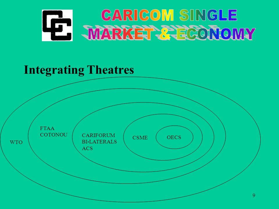 9 Integrating Theatres OECS CSME CARIFORUM BI-LATERALS ACS FTAA COTONOU WTO