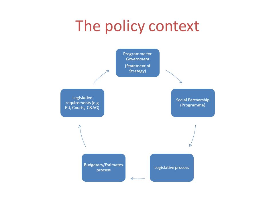 The policy context Programme for Government (Statement of Strategy) Social Partnership (Programme) Legislative process Budgetary/Estimates process Legislative requirements (e.g EU, Courts, C&AG)