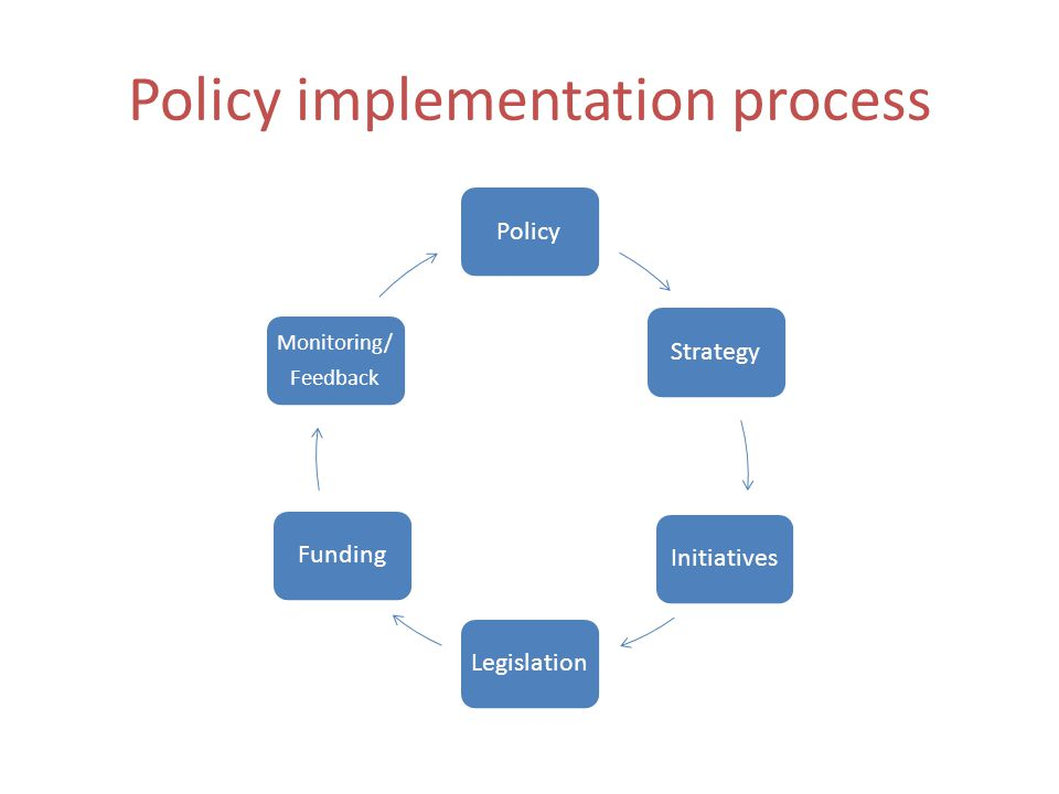 Policy implementation process PolicyStrategyInitiativesLegislationFunding Monitoring/ Feedback