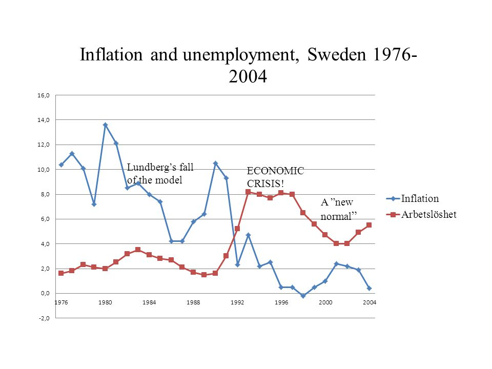 "ECONOMIC CRISIS! Lundberg's fall of the model A ""new normal """