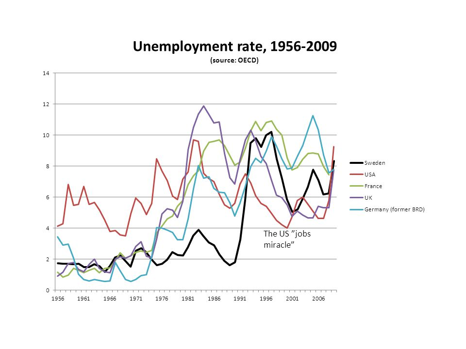 "The US ""jobs miracle"""