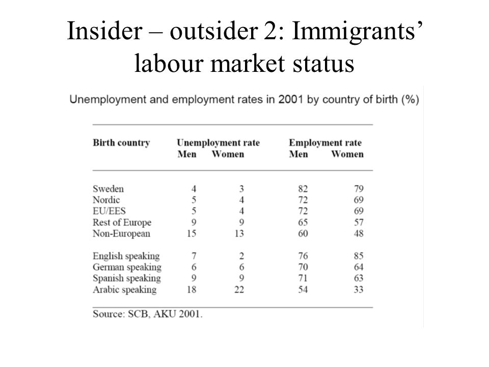 Insider – outsider 2: Immigrants' labour market status