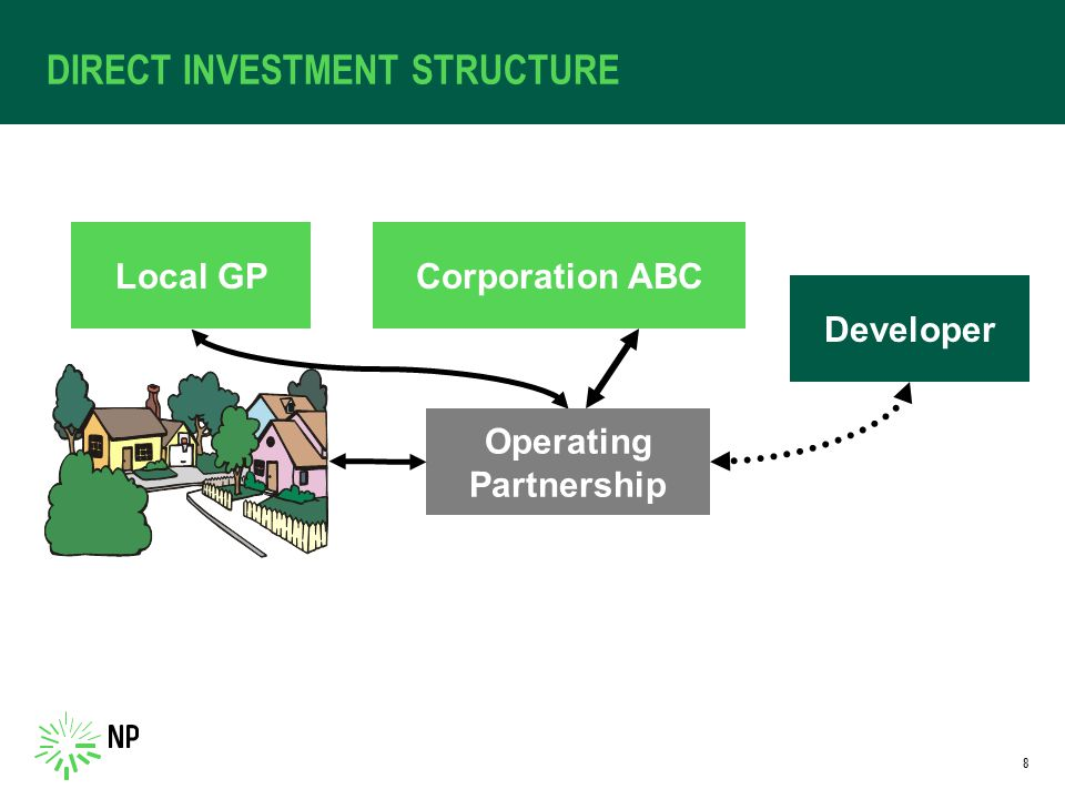 DIRECT INVESTMENT STRUCTURE Corporation ABCLocal GP Developer Operating Partnership 8