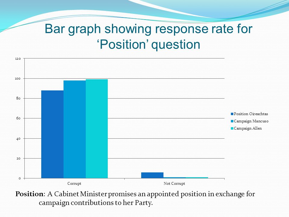 Bar graph showing response rate for 'Position' question Position: A Cabinet Minister promises an appointed position in exchange for campaign contribut