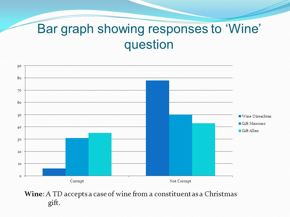 Bar graph showing responses to 'Wine' question Wine: A TD accepts a case of wine from a constituent as a Christmas gift.