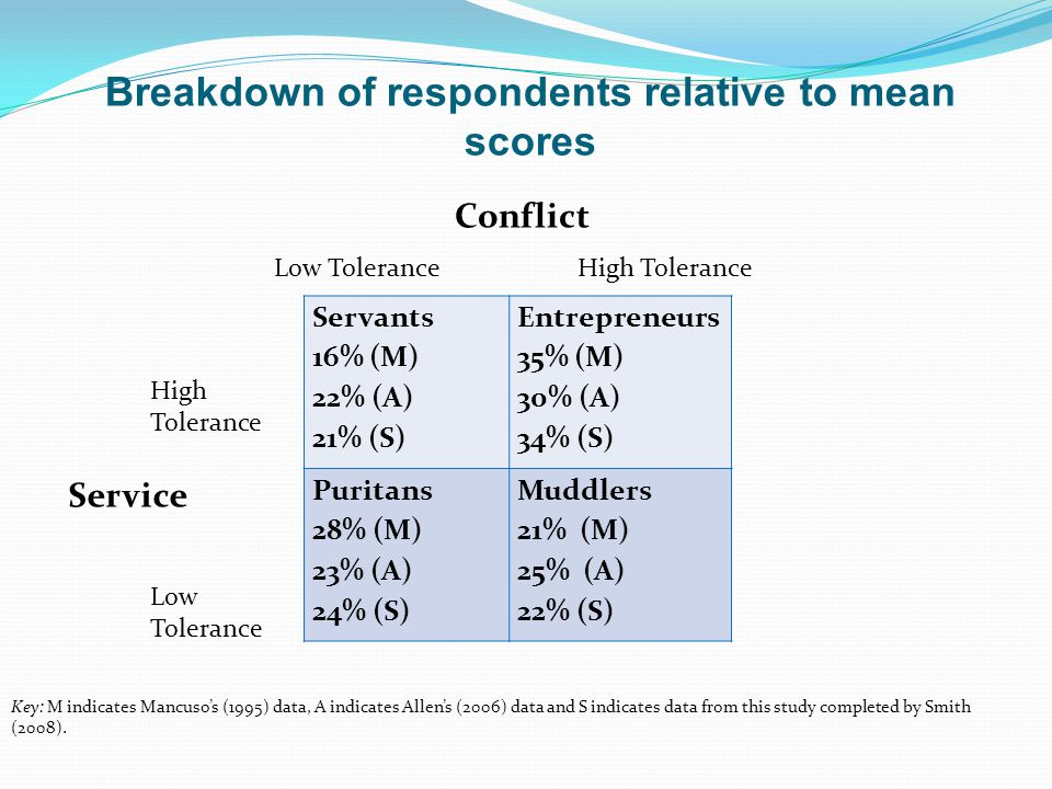 Breakdown of respondents relative to mean scores Servants 16% (M) 22% (A) 21% (S) Entrepreneurs 35% (M) 30% (A) 34% (S) Puritans 28% (M) 23% (A) 24% (S) Muddlers 21% (M) 25% (A) 22% (S) Service Conflict Low ToleranceHigh Tolerance Low Tolerance High Tolerance Key: M indicates Mancuso's (1995) data, A indicates Allen's (2006) data and S indicates data from this study completed by Smith (2008).