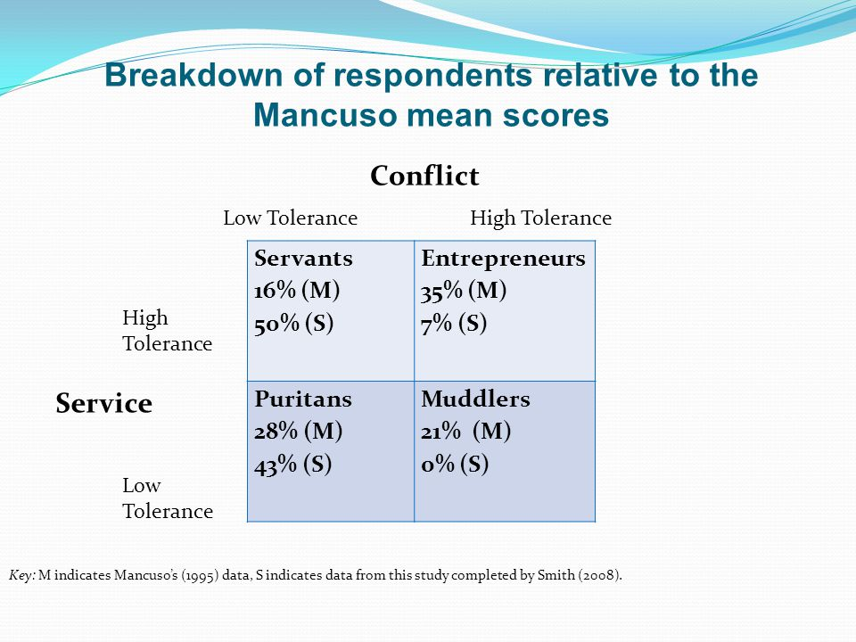 Breakdown of respondents relative to the Mancuso mean scores Servants 16% (M) 50% (S) Entrepreneurs 35% (M) 7% (S) Puritans 28% (M) 43% (S) Muddlers 2