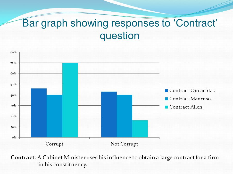 Bar graph showing responses to 'Contract' question Contract: A Cabinet Minister uses his influence to obtain a large contract for a firm in his consti