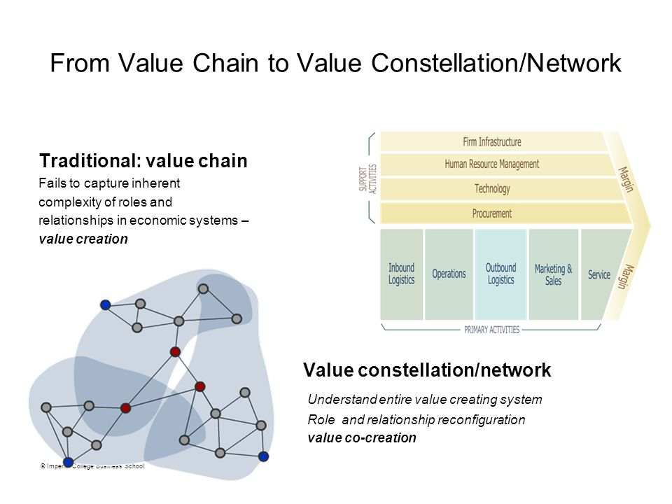 From Value Chain to Value Constellation/Network Traditional: value chain Fails to capture inherent complexity of roles and relationships in economic s