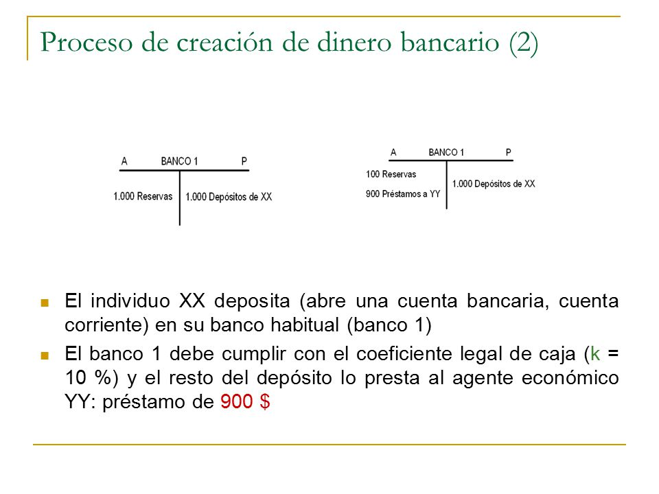 Proceso de creación de dinero bancario (2) El individuo XX deposita (abre una cuenta bancaria, cuenta corriente) en su banco habitual (banco 1) El banco 1 debe cumplir con el coeficiente legal de caja (k = 10 %) y el resto del depósito lo presta al agente económico YY: préstamo de 900 $