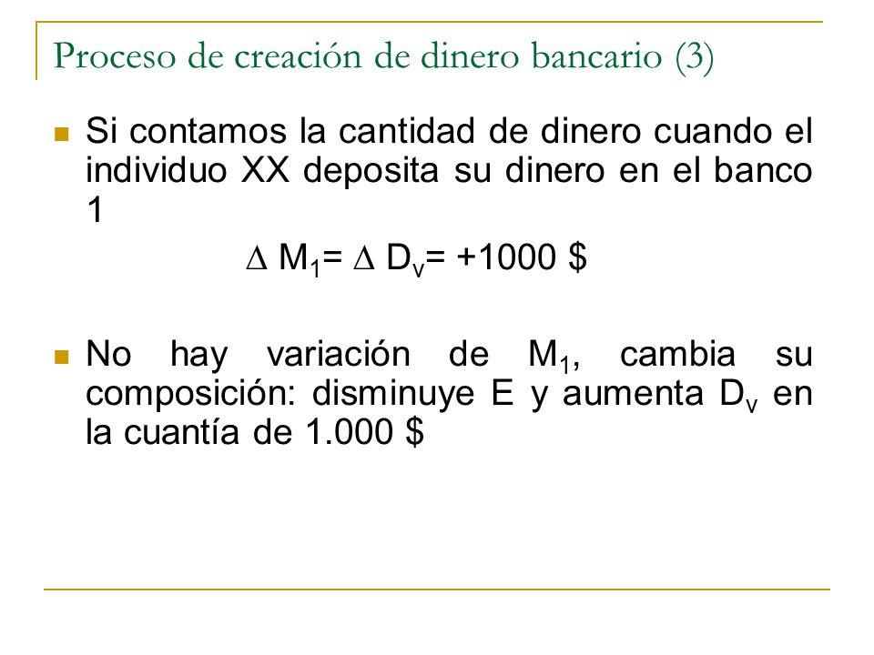 Proceso de creación de dinero bancario (3) Si contamos la cantidad de dinero cuando el individuo XX deposita su dinero en el banco 1 ∆ M 1 = ∆ D v = +1000 $ No hay variación de M 1, cambia su composición: disminuye E y aumenta D v en la cuantía de 1.000 $