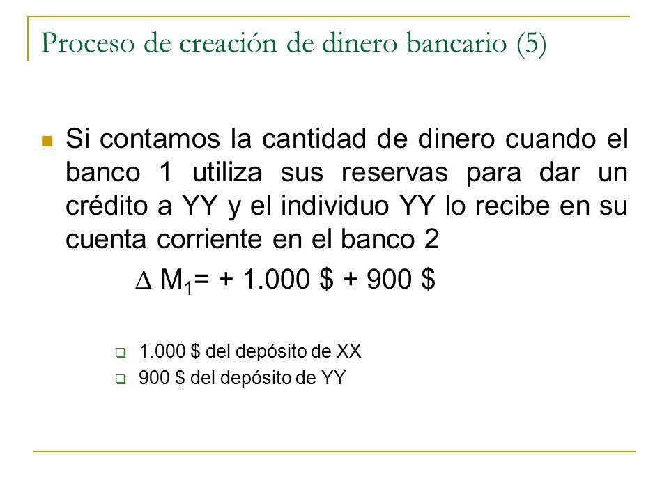 Proceso de creación de dinero bancario (5) Si contamos la cantidad de dinero cuando el banco 1 utiliza sus reservas para dar un crédito a YY y el individuo YY lo recibe en su cuenta corriente en el banco 2 ∆ M 1 = + 1.000 $ + 900 $  1.000 $ del depósito de XX  900 $ del depósito de YY