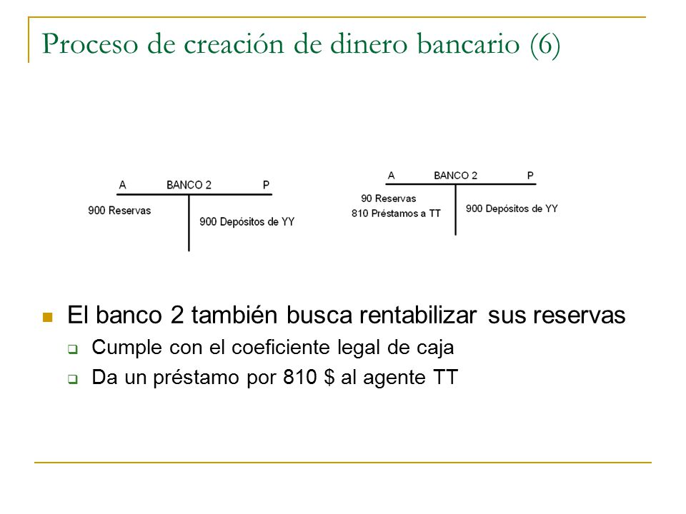 Proceso de creación de dinero bancario (6) El banco 2 también busca rentabilizar sus reservas  Cumple con el coeficiente legal de caja  Da un présta