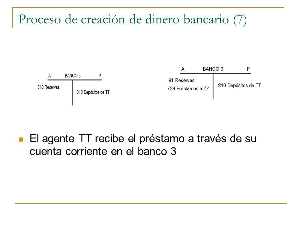 Proceso de creación de dinero bancario (7) El agente TT recibe el préstamo a través de su cuenta corriente en el banco 3