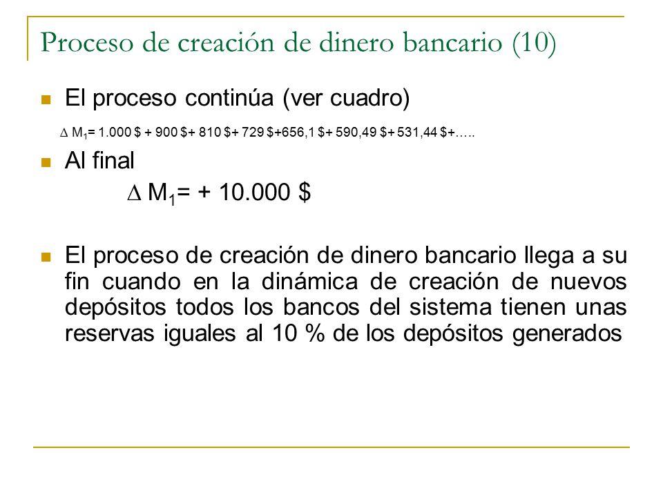 Proceso de creación de dinero bancario (10) El proceso continúa (ver cuadro) ∆ M 1 = 1.000 $ + 900 $+ 810 $+ 729 $+656,1 $+ 590,49 $+ 531,44 $+…..