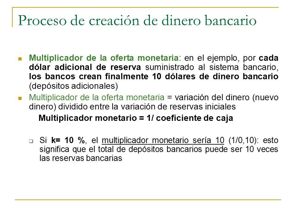 Proceso de creación de dinero bancario Multiplicador de la oferta monetaria: en el ejemplo, por cada dólar adicional de reserva suministrado al sistema bancario, los bancos crean finalmente 10 dólares de dinero bancario (depósitos adicionales) Multiplicador de la oferta monetaria = variación del dinero (nuevo dinero) dividido entre la variación de reservas iniciales Multiplicador monetario = 1/ coeficiente de caja  Si k= 10 %, el multiplicador monetario sería 10 (1/0,10): esto significa que el total de depósitos bancarios puede ser 10 veces las reservas bancarias