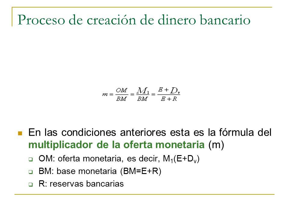 Proceso de creación de dinero bancario En las condiciones anteriores esta es la fórmula del multiplicador de la oferta monetaria (m)  OM: oferta monetaria, es decir, M 1 (E+D v )  BM: base monetaria (BM=E+R)  R: reservas bancarias