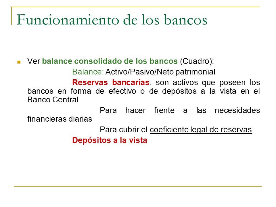 Funcionamiento de los bancos Ver balance consolidado de los bancos (Cuadro): Balance: Activo/Pasivo/Neto patrimonial Reservas bancarias: son activos q
