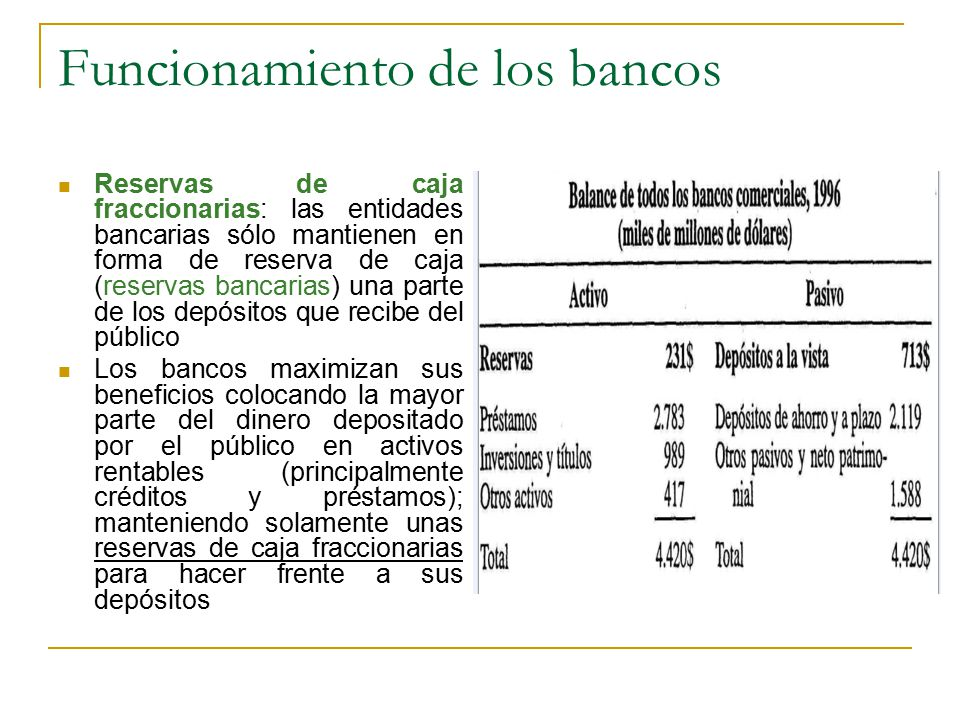 Funcionamiento de los bancos Reservas de caja fraccionarias: las entidades bancarias sólo mantienen en forma de reserva de caja (reservas bancarias) u