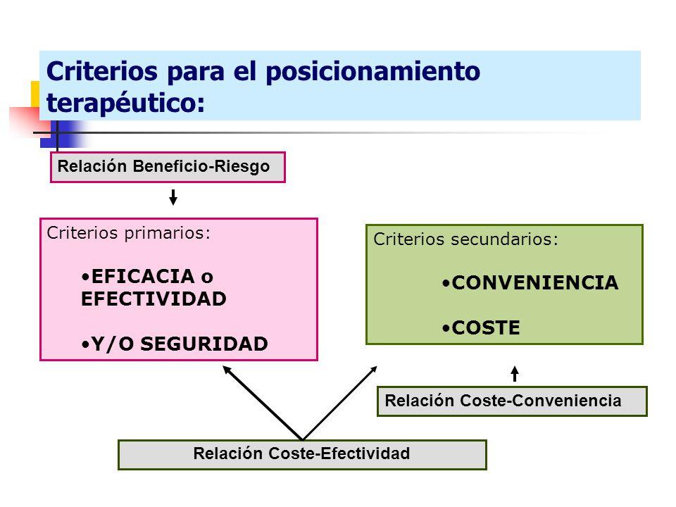 Criterios secundarios: CONVENIENCIA COSTE Criterios primarios: EFICACIA o EFECTIVIDAD Y/O SEGURIDAD Relación Coste-Conveniencia Relación Coste-Efectividad Relación Beneficio-Riesgo Criterios para el posicionamiento terapéutico: