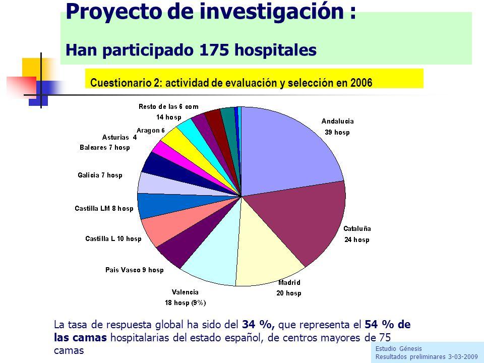 Proyecto de investigación : Han participado 175 hospitales Estudio Génesis Resultados preliminares 3-03-2009 La tasa de respuesta global ha sido del 34 %, que representa el 54 % de las camas hospitalarias del estado español, de centros mayores de 75 camas Cuestionario 2: actividad de evaluación y selección en 2006