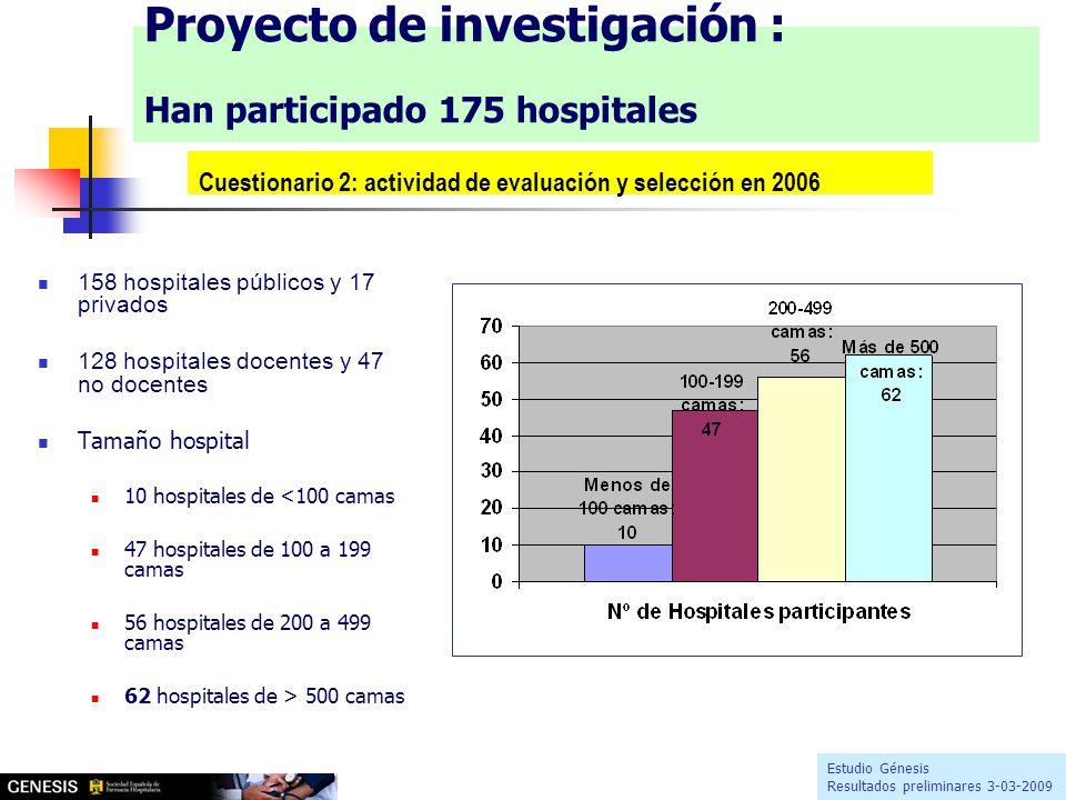 158 hospitales públicos y 17 privados 128 hospitales docentes y 47 no docentes Tamaño hospital 10 hospitales de <100 camas 47 hospitales de 100 a 199 camas 56 hospitales de 200 a 499 camas 62 hospitales de > 500 camas Estudio Génesis Resultados preliminares 3-03-2009 Proyecto de investigación : Han participado 175 hospitales Cuestionario 2: actividad de evaluación y selección en 2006