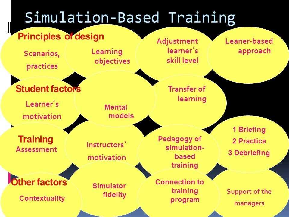 Simulation-Based Training Scenarios, practices Learning objectives Adjustment learner´s skill level Leaner-based approach Transfer of learning Support of the managers Learner´s motivation Assessment Instructors` motivation Simulator fidelity 1 Briefing 2 Practice 3 Debriefing Contextuality Pedagogy of simulation- based training Connection to training program Mental models Principles of design Student factors Other factors Training
