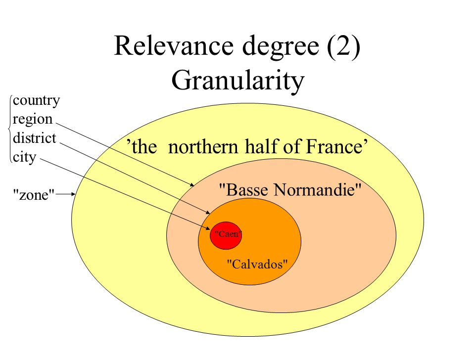 Relevance degree (2) Granularity