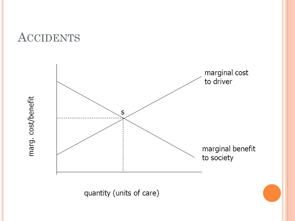 A CCIDENTS marginal cost to driver quantity (units of care) marg. cost/benefit s marginal benefit to society