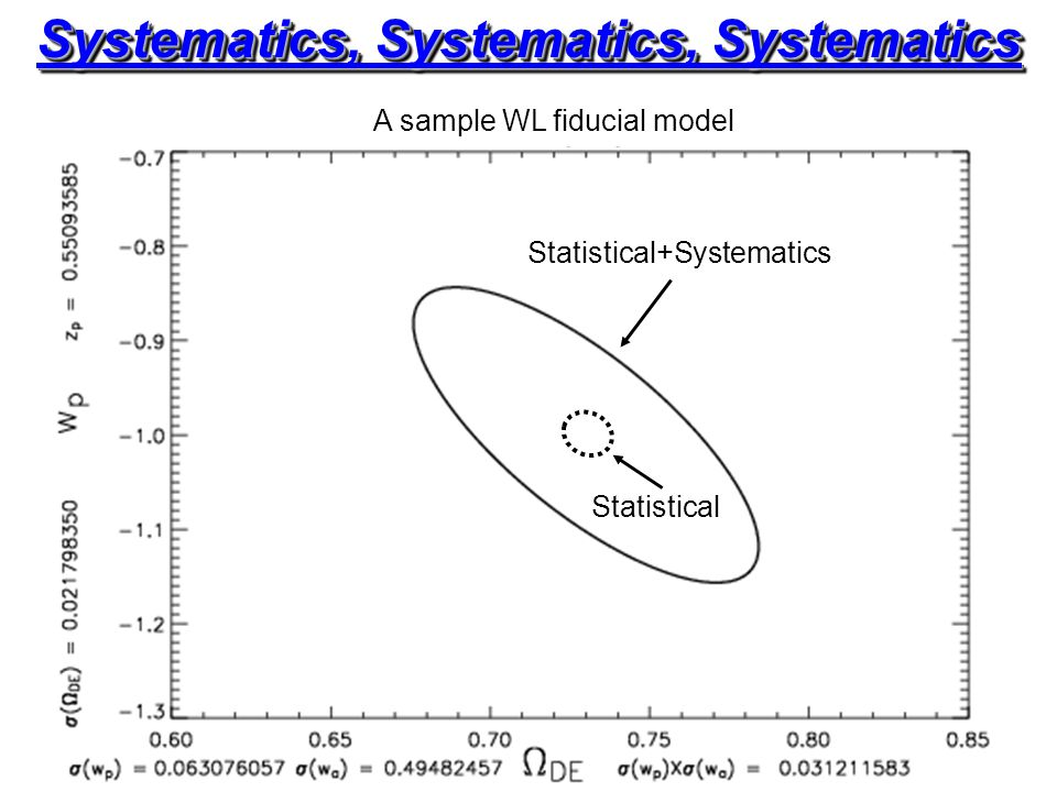 Systematics, Systematics, Systematics Statistical+Systematics Statistical A sample WL fiducial model