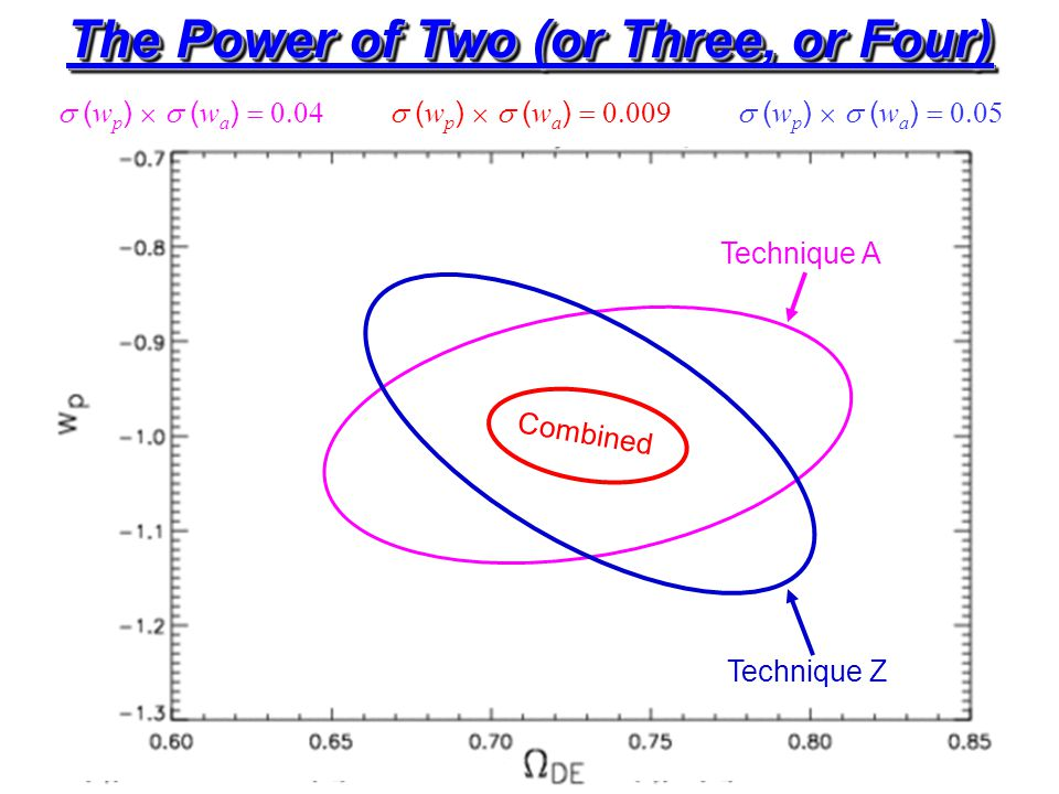 The Power of Two (or Three, or Four) Technique A  ( w p )   ( w a )  Technique Z  ( w p )   ( w a )  Combined  ( w p )   ( w a )