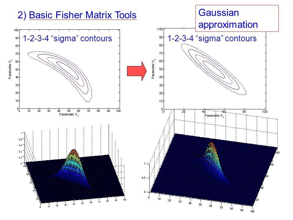 "1-2-3-4 ""sigma"" contours 2) Basic Fisher Matrix Tools Gaussian approximation"