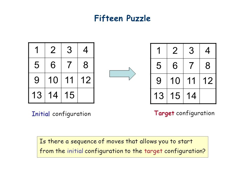 Fifteen Puzzle 1234 5678 9101112 131415 1234 5678 9101112 131514 Initial configuration Target configuration Is there a sequence of moves that allows you to start from the initial configuration to the target configuration?