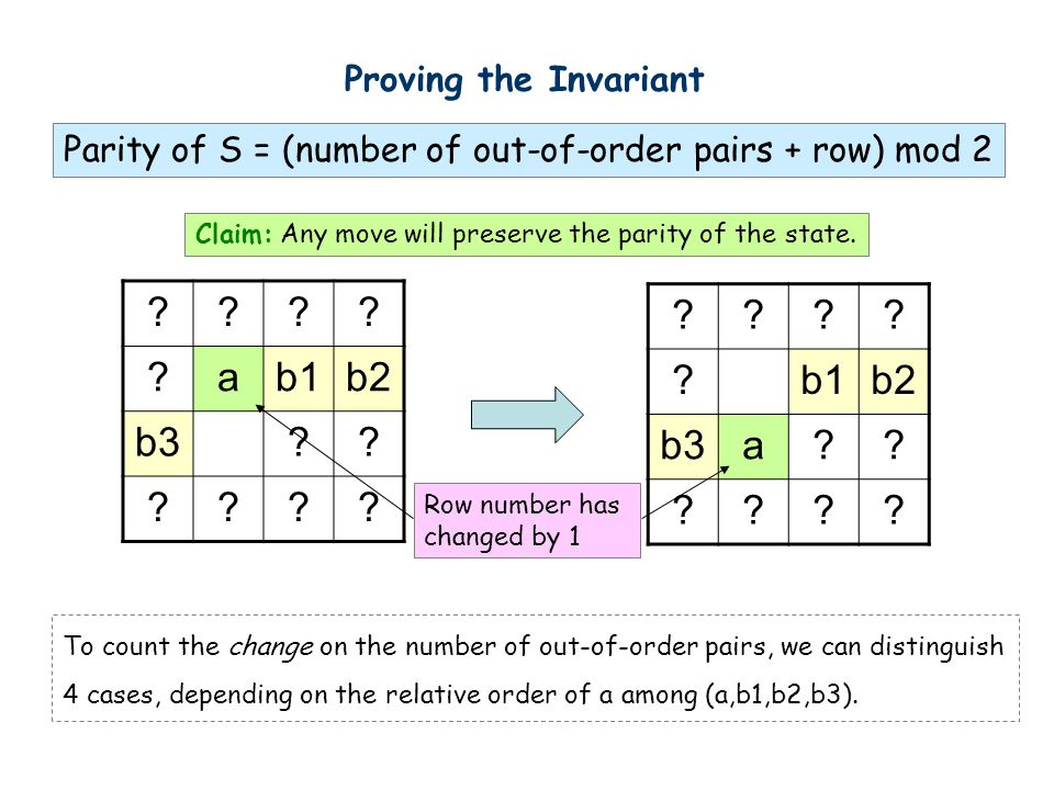 Proving the Invariant Claim: Any move will preserve the parity of the state.