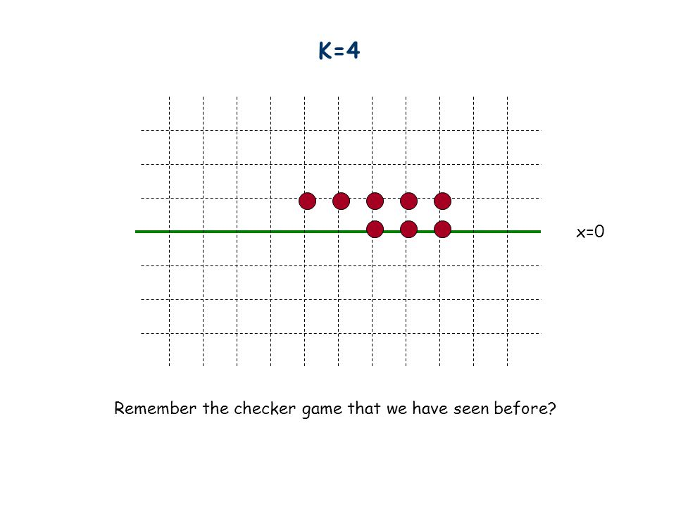 K=4 x=0 Remember the checker game that we have seen before?