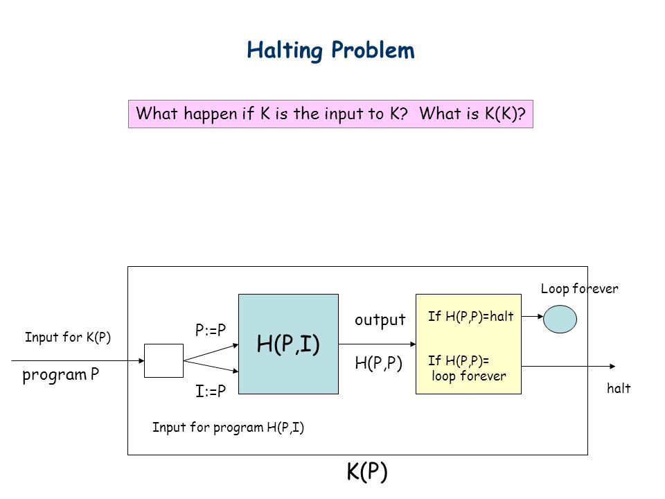 Halting Problem H(P,I) K(P) Input for K(P) program P P:=P I:=P Input for program H(P,I) output H(P,P) If H(P,P)=halt Loop forever If H(P,P)= loop forever halt What happen if K is the input to K.