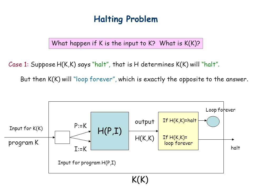 Halting Problem What happen if K is the input to K.