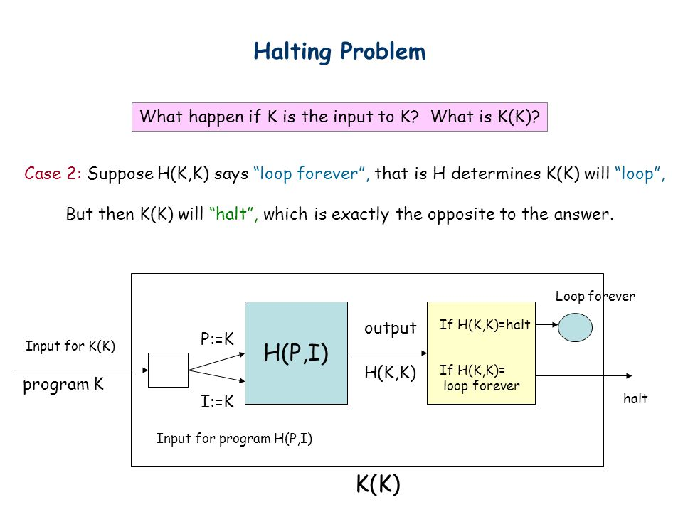 Halting Problem Case 2: Suppose H(K,K) says loop forever , that is H determines K(K) will loop , But then K(K) will halt , which is exactly the opposite to the answer.