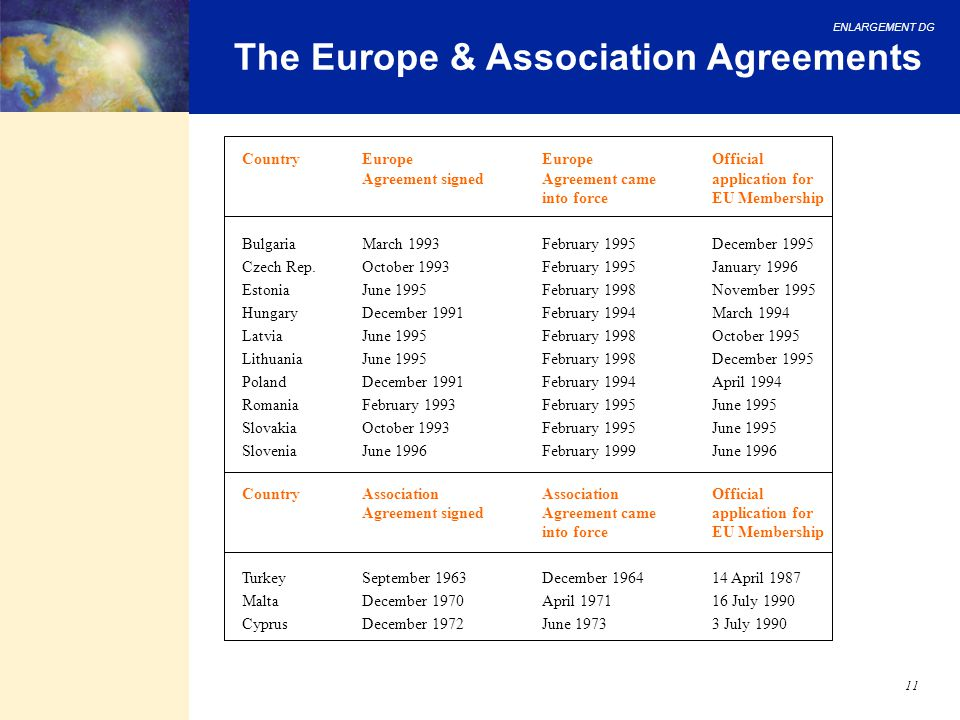 ENLARGEMENT DG 11 The Europe & Association Agreements CountryEuropeEuropeOfficial Agreement signedAgreement cameapplication for into forceEU Membershi