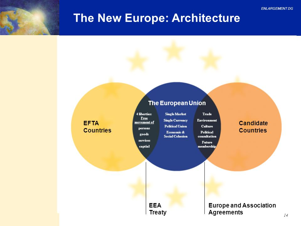 ENLARGEMENT DG 14 The New Europe: Architecture Europe and Association Agreements EEA Treaty Candidate Countries EFTA Countries The European Union 4 li