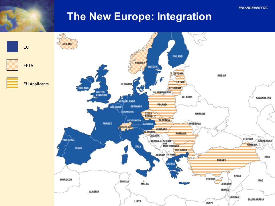 ENLARGEMENT DG 15 The New Europe: Integration EU EFTA EU Applicants