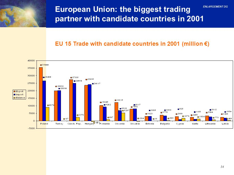 ENLARGEMENT DG 34 European Union: the biggest trading partner with candidate countries in 2001 EU 15 Trade with candidate countries in 2001 (million €