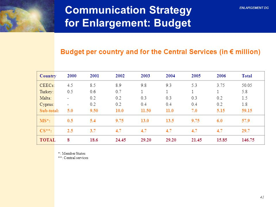 ENLARGEMENT DG 41 Communication Strategy for Enlargement: Budget Budget per country and for the Central Services (in € million) *: Member States **: C