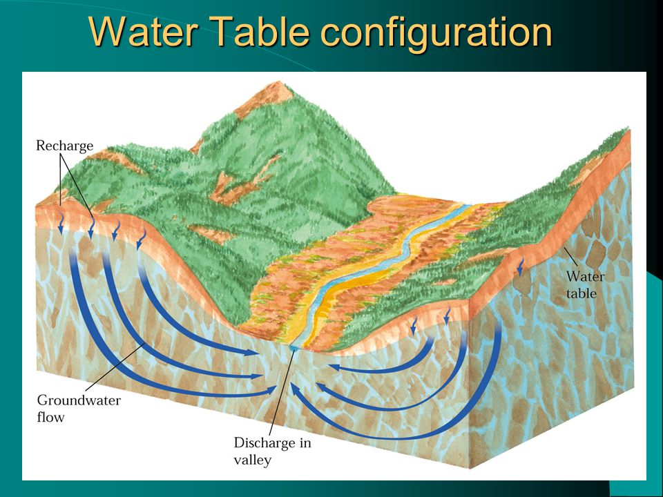 Water Table configuration