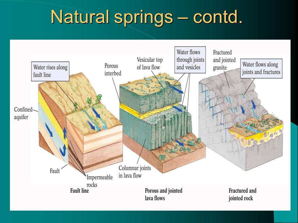 Natural springs – contd.