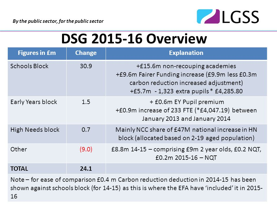 By the public sector, for the public sector 2015-16 School Funding Formula Basic Pupil Entitlement (AWPU) £315.2m Deprivation (Ever 6 FSM) £58.3m Lump Sum £37.3m Split Sites £0.5m Rates £4.4m Private Finance Initiative Funding £1.8m Schools Block Formula Total pre MFG / Cap £417.6m Minimum Funding Guarantee Requirement £1.8m Funding Cap at 8.1% (£1.2m) Schools Block Formula Total post MFG / Cap £418.2m