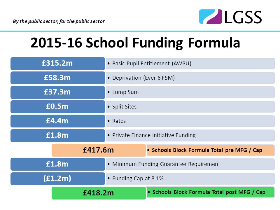 By the public sector, for the public sector 2015-16 School Funding Formula Basic Pupil Entitlement (AWPU) £315.2m Deprivation (Ever 6 FSM) £58.3m Lump Sum £37.3m Split Sites £0.5m Rates £4.4m Private Finance Initiative Funding £1.8m Schools Block Formula Total pre MFG / Cap £417.6m Minimum Funding Guarantee Requirement £1.8m Funding Cap at 8.1% (£1.2m) Schools Block Formula Total post MFG / Cap £418.2m