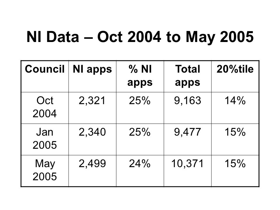 NI Data – Oct 2004 to May 2005 CouncilNI apps% NI apps Total apps 20%tile Oct 2004 2,32125%9,16314% Jan 2005 2,34025%9,47715% May 2005 2,49924%10,37115%