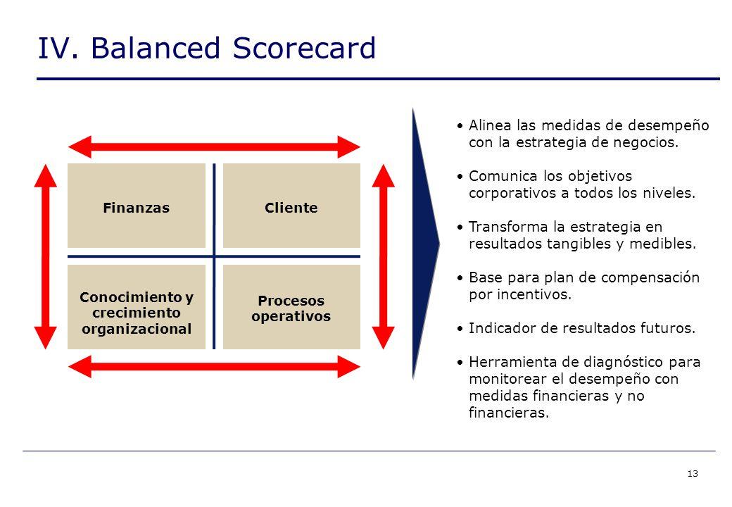 13 IV. Balanced Scorecard Alinea las medidas de desempeño con la estrategia de negocios.