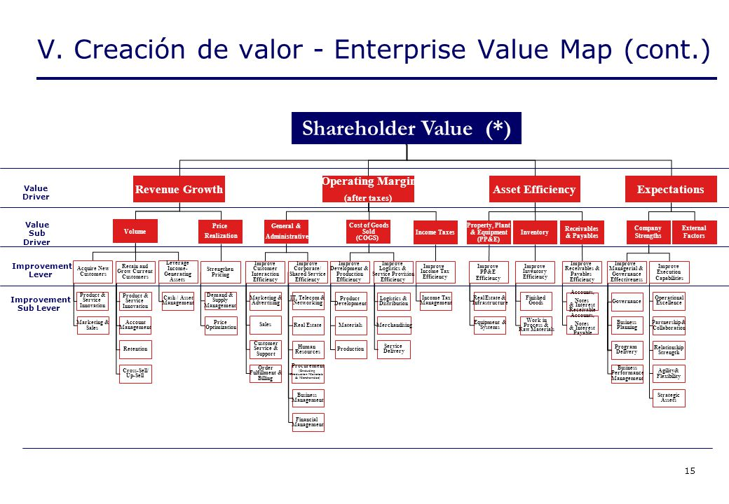 15 V. Creación de valor - Enterprise Value Map (cont.) Value Sub Driver Improvement Lever Improvement Sub Lever Value Driver